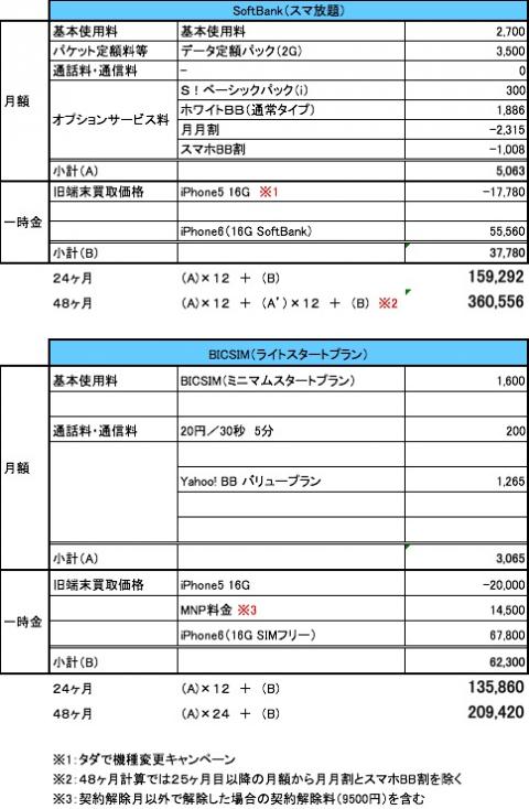 softbank-bicsim-hikaku